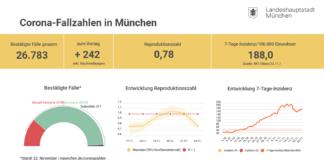 Update 23.11.: Entwicklung der Coronavirus-Fälle in München