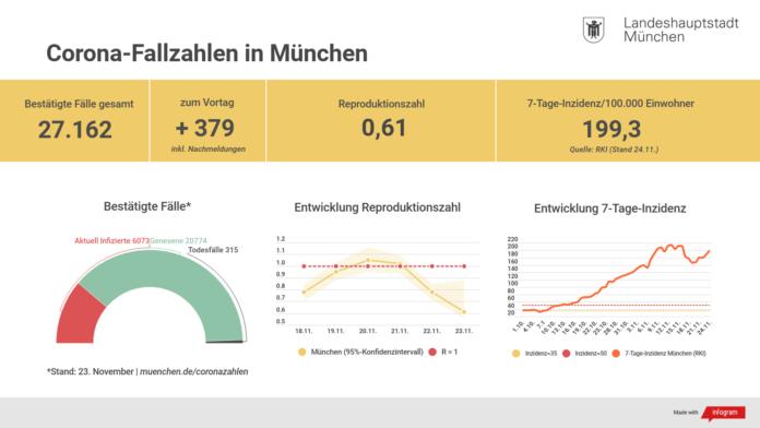 Update 24.11.: Entwicklung der Coronavirus-Fälle in München