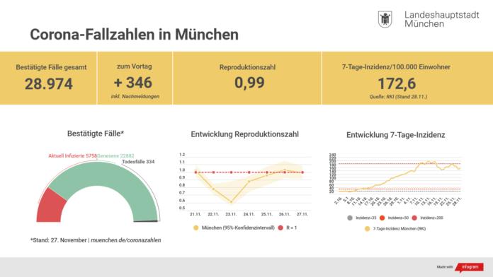 Update 28.11.: Entwicklung der Coronavirus-Fälle in München
