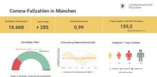 Update 5.11.: Entwicklung der Coronavirus-Fälle in München