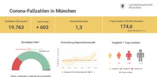 Update 7.11.: Entwicklung der Coronavirus-Fälle in München