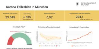 Update 14.11.: Entwicklung der Coronavirus-Fälle in München
