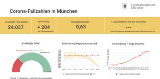 Update 17.11.: Entwicklung der Coronavirus-Fälle in München