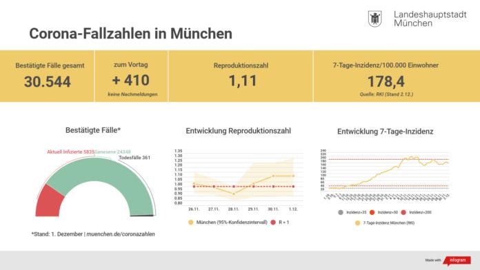 Update 02.12.: Entwicklung der Coronavirus-Fälle in München