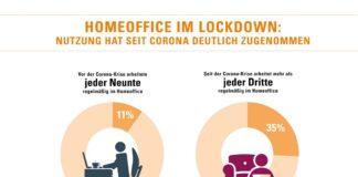 DAK-Studie: Homeoffice entlastet Bayerns Beschäftigte