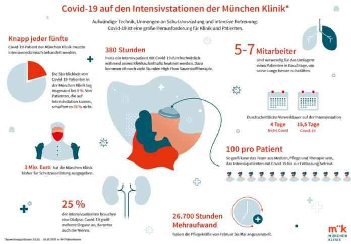Pandemie in Zahlen: Eine Zwischenbilanz der München Klinik nach 10 Monaten Covid-19-Versorgung