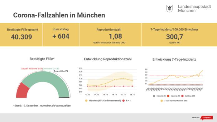 Update 20.12.: Entwicklung der Coronavirus-Fälle in München
