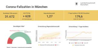 Update 04.12.: Entwicklung der Coronavirus-Fälle in München
