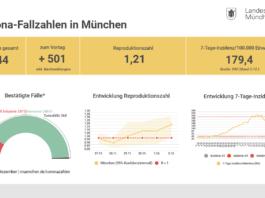 Update 03.12.: Entwicklung der Coronavirus-Fälle in München