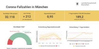 Update 06.12.: Entwicklung der Coronavirus-Fälle in München