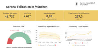 Update 24.12.: Entwicklung der Coronavirus-Fälle in München
