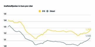 Preise für Super und Diesel steigen zum Jahresende