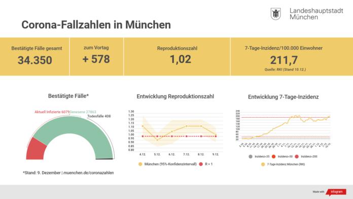 Update 10.12.: Entwicklung der Coronavirus-Fälle in München