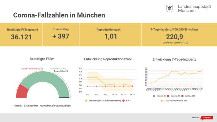 Update 14.12.: Entwicklung der Coronavirus-Fälle in München