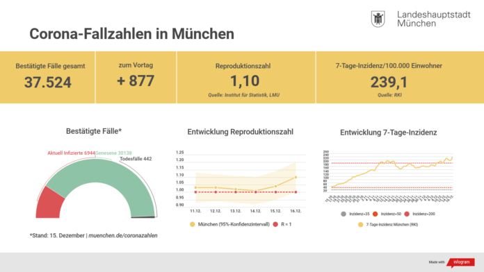 Update 16.12.: Entwicklung der Coronavirus-Fälle in München
