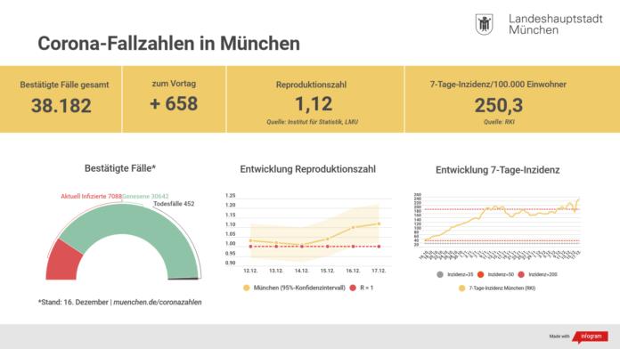 Update 17.12.: Entwicklung der Coronavirus-Fälle in München