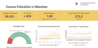 Update 18.12.: Entwicklung der Coronavirus-Fälle in München