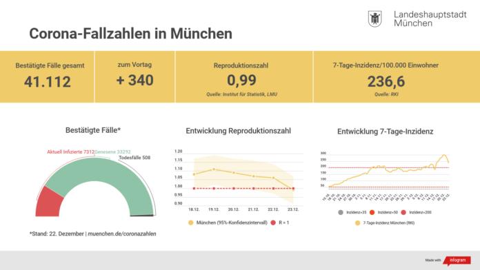 Update 23.12.: Entwicklung der Coronavirus-Fälle in München
