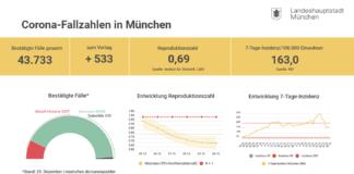 Update 30.12.: Entwicklung der Coronavirus-Fälle in München