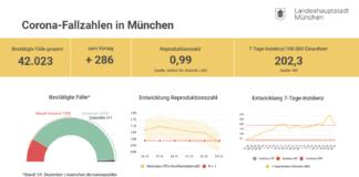 Update 25.12.: Entwicklung der Coronavirus-Fälle in München