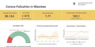 Update 01.12.: Entwicklung der Coronavirus-Fälle in München