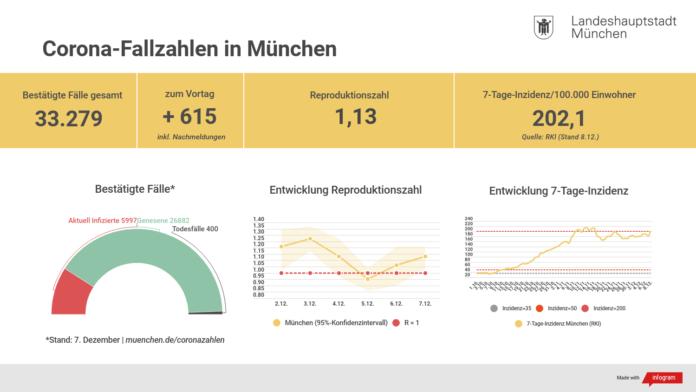 Update 08.12.: Entwicklung der Coronavirus-Fälle in München - Inzidenz-Schwellenwert von 200 überschritten