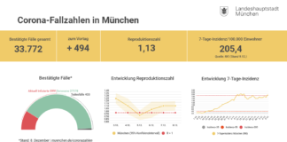 Update 9.12.: Entwicklung der Coronavirus-Fälle in München