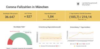 Update 15.12.: Entwicklung der Coronavirus-Fälle in München