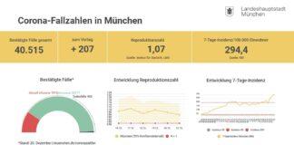 Update 21.12.: Entwicklung der Coronavirus-Fälle in München