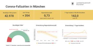 Update 28.12.: Entwicklung der Coronavirus-Fälle in München