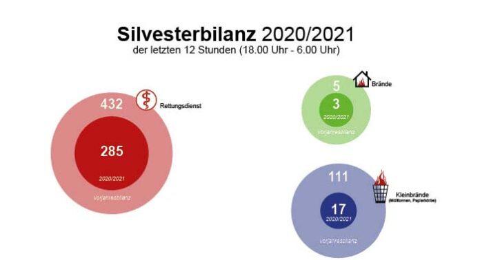 Silvesterbilanz 2020/2021 der Feuerwehr München