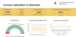 Update 21.01.: Entwicklung der Coronavirus-Fälle in München