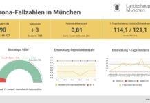 Update 18.01.: Entwicklung der Coronavirus-Fälle in München