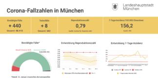 Update 13.01.: Entwicklung der Coronavirus-Fälle in München