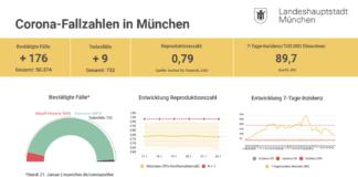 Update 22.01.: Entwicklung der Coronavirus-Fälle in München