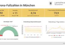 Update 26.01.: Entwicklung der Coronavirus-Fälle in München