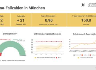 Update 05.01.: Entwicklung der Coronavirus-Fälle in München