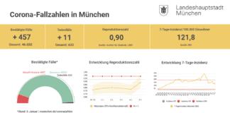 Update 06.01.: Entwicklung der Coronavirus-Fälle in München