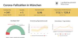 Update 07.01.: Entwicklung der Coronavirus-Fälle in München