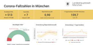 Update 09.01.: Entwicklung der Coronavirus-Fälle in München