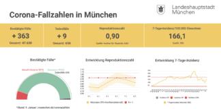 Update 10.01.: Entwicklung der Coronavirus-Fälle in München