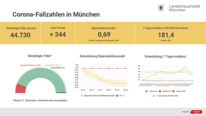 Neujahrskonzert München 2021