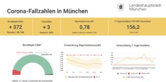 Update 14.01.: Entwicklung der Coronavirus-Fälle in München