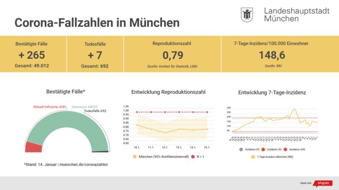 Update 15.01.: Entwicklung der Coronavirus-Fälle in München