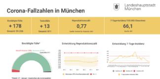 Update 28.01.: Entwicklung der Coronavirus-Fälle in München