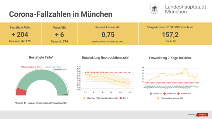 Update 12.01.: Entwicklung der Coronavirus-Fälle in München