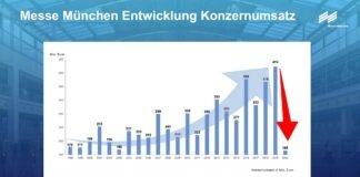 Trotz Umsatzeinbruch: Messe München blickt mit Zuversicht in die Zukunft