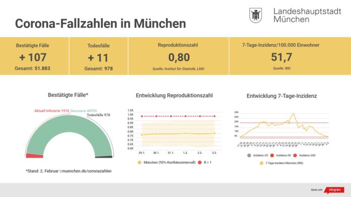 Update 03.02.: Entwicklung der Coronavirus-Fälle in München