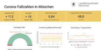 Update 04.02.: Entwicklung der Coronavirus-Fälle in München