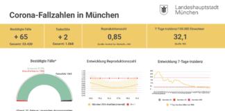 Update 21.02.: Entwicklung der Coronavirus-Fälle in München